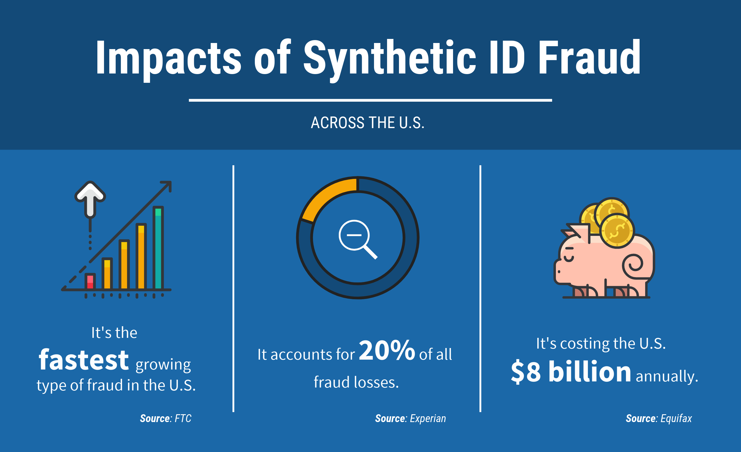 Impacts of synthetic id fraud